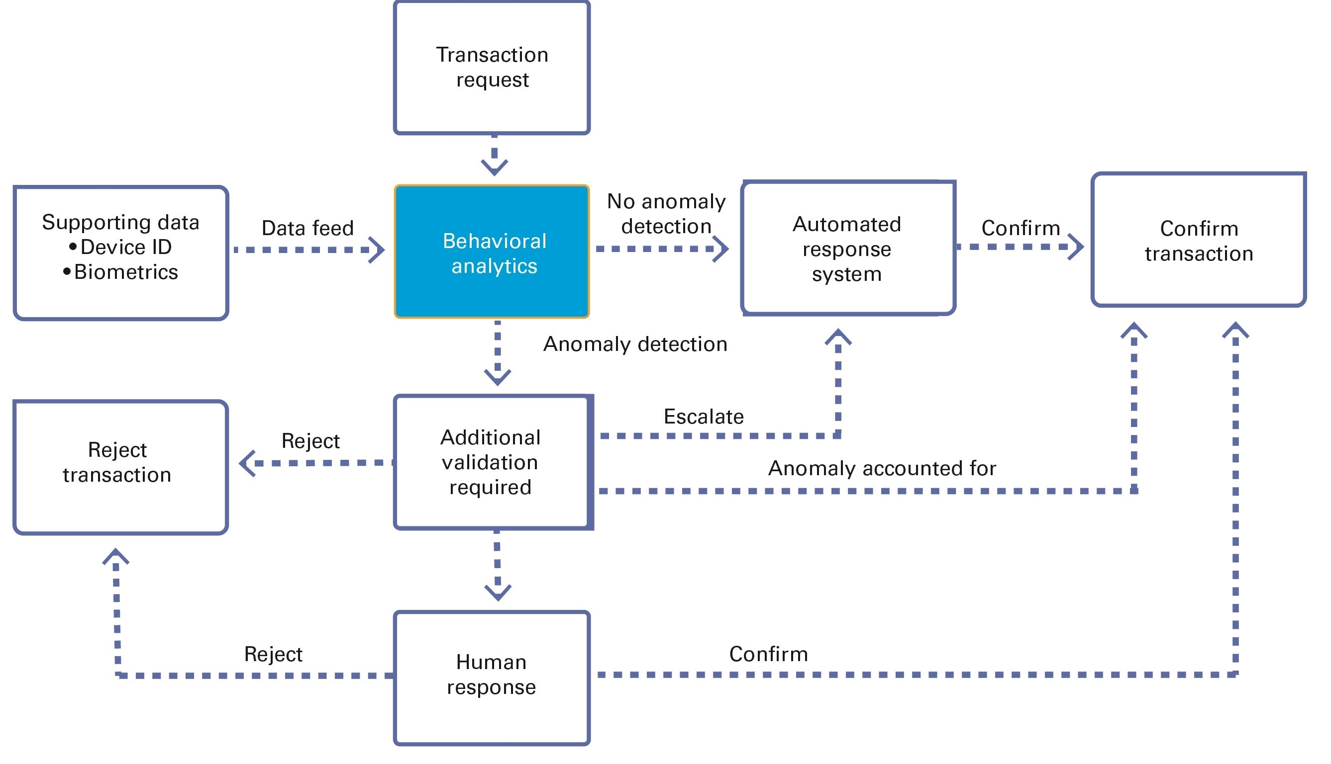 A complex process: an anti-fraud system and its anomaly-detection capabilities